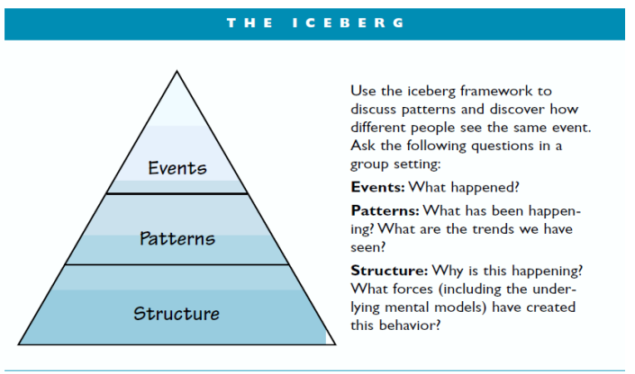 the-goodman-iceberg-model
